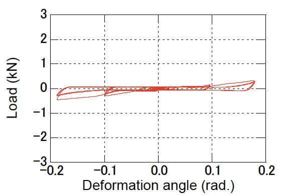 図3 荷重とせん断変形角の関係(FU4)